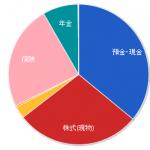 我が家の総資産 (2017年1月15日)