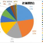 仮想通貨保有実績 2018年3月4日  NEM売り出し多いね・・。