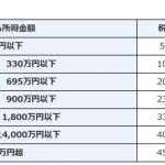 株保有実績 2019年1月12日  コインチェックが仮想通貨交換業の登録認可!