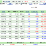 株保有実績 2019年3月30日 日本株は含み損に転落へ。。