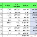 仮想通貨(暗号資産) 保有実績 2019年5月末