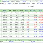 保有株実績 2019年5月11日 令和元年は大幅下落でスタート 含み損39万円へ