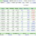株保有実績 2019年6月8日 年金足りず、退職までに貯蓄2000万円推奨とか。