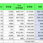 仮想通貨(暗号資産)保有実績 2019年6月末  ビットコイン急上昇150万円?!