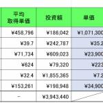仮想通貨(暗号資産) 2019年8月末実績