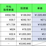 暗号資産(仮想通貨)保有実績 2019年9月末
