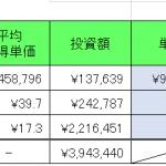 暗号資産(仮想通貨)保有実績 2019年11月末