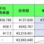 仮想通貨(暗号資産)保有実績 2019年12月16日 損失▲307万円