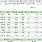 日本株保有実績 2020年1月25日