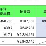 仮想通貨 2020年2月2日   ▲283万円