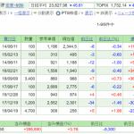 日本株保有実績 2020年2月8日 先週比+10万円。Park24一部売却