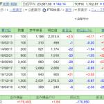 日本株保有実績 2020年2月15日 JT株買い増し。