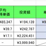 仮想通貨 2020年05月02日 一律10万円