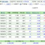 日本株保有実績 2020年5月9日 特定定額給付金@60万円の申請