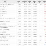 楽天証券の100円投資  2018年11月~2020年5月  ひふみプラスはいいね!!
