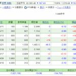 日本株保有実績 2020年6月20日