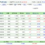 日本株保有実績 2020年6月27日