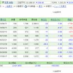 日本株保有実績 2020年7月18日 フォーシーズHDの株主優待どうなるかな?