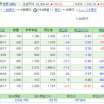 日本株保有実績 2020年7月11日