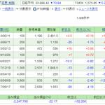 日本株保有実績 2020年7月25日