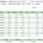 日本株保有実績 2020年8月1日  週間では▲60万円