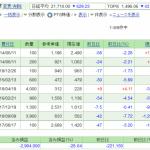 日本株保有実績 2020年8月15日