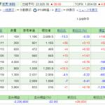 日本株保有実績 2020年8月30日