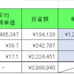 仮想通貨 2020年8月29日  2018年以来の資産200万円台へ。