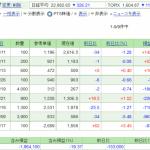日本株保有実績 2020年9月5日