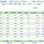 日本株保有実績 2020年9月12日