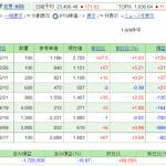 日本株保有実績 2020年9月19日