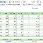 日本株保有実績 2020年9月26日