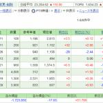 日本株保有実績 2020年10月3日