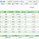 日本株保有実績 2020年10月10日