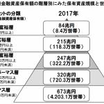 日本株保有実績 2020年10月24日  アッパーマス層から準富裕層を目指す?