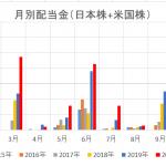 2020年12月 配当金実績 年間配当50万円オーバー達成。また過去2回目の単月当たりの配当金10万円超!!