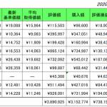 投資信託 2021年1月  今年度の投資信託投資額は84万円超を目標とする(引き出さない!)