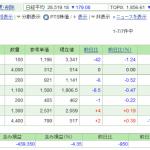 日本株保有実績 2021年1月23日  仕事のプレッシャーがつらい、、、