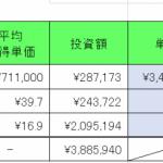 仮想通貨 2021年1月23日 資産400万円台はキープ。アルトコインはすこし落ち着きつつある?