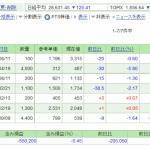 日本株保有実績 2021年1月30日  人の家計簿が気になる気になる