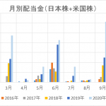 2021年1月 配当金実績   2021年は配当金総額70万円超えを目指して頑張ろう。