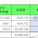 仮想通貨 2021年2月20日  出川さんのコインチェックCM 復活すればインパクトあるが、、、無理よね。