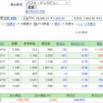 日本株保有実績 2021年3月6日
