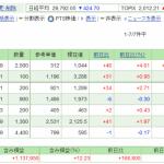 日本株保有実績 2021年3月27日
