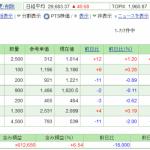 日本株保有実績 2021年4月24日  含み損に転落