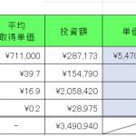 仮想通貨 2021年4月24日  きつい下げ。先週比▲440万円