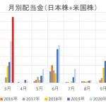 配当金実績 2021年3月  過去最高額、14万円超となりました。
