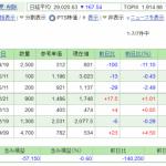 日本株保有実績 2021年5月1日 6週ぶりに反転。