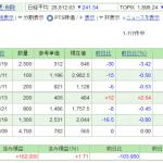 日本株保有実績 2021年5月8日  JTを買い増し。