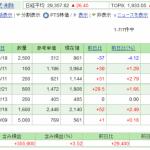 日本株保有実績 2021年5月15日 ギリギリ含み益をキープ。またまたクックパッドを購入。